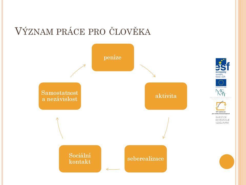 V ÝZNAM PRÁCE PRO ČLOVĚKA penízeaktivitaseberealizace Sociální kontakt Samostatnost a nezávislost