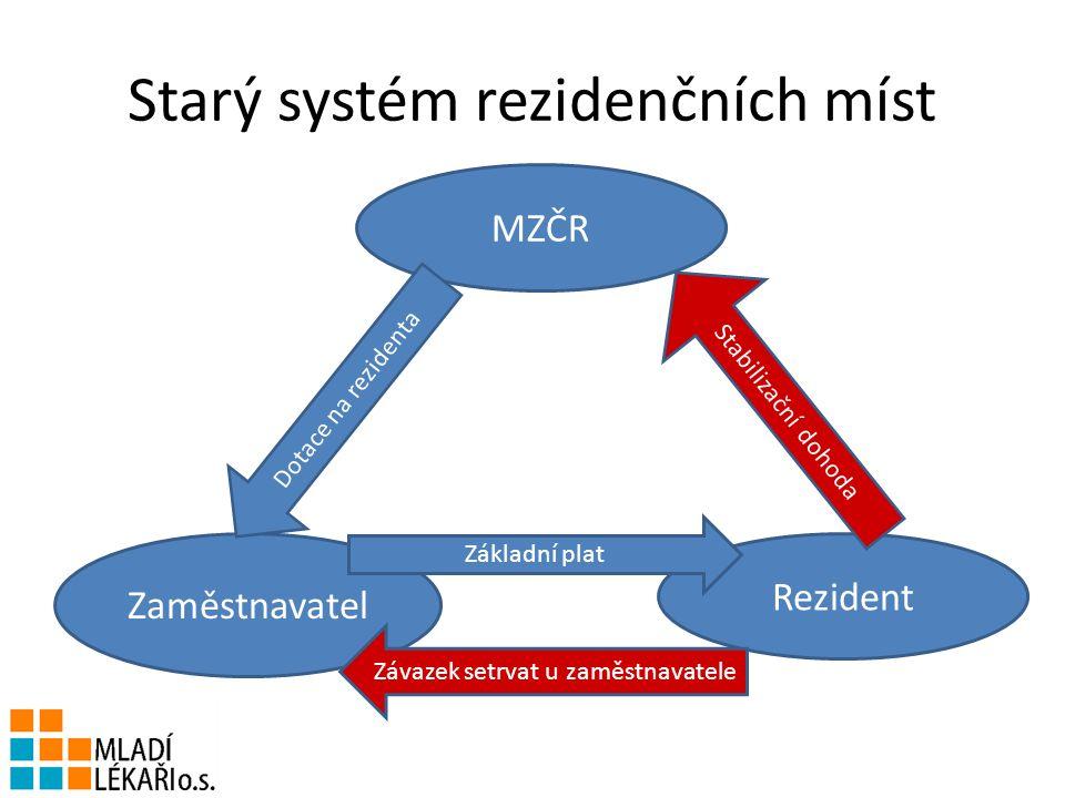 Starý systém rezidenčních míst MZČR Rezident Zaměstnavatel Stabilizační dohoda Základní plat Dotace na rezidenta Závazek setrvat u zaměstnavatele