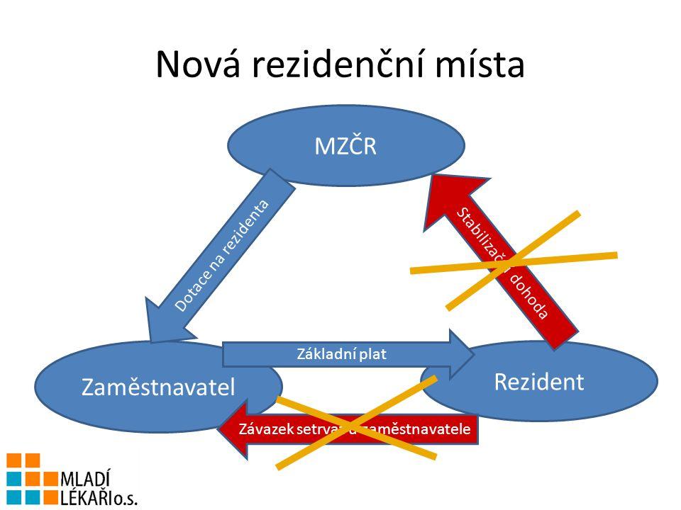 Nová rezidenční místa MZČR Rezident Zaměstnavatel Stabilizační dohoda Základní plat Dotace na rezidenta Závazek setrvat u zaměstnavatele