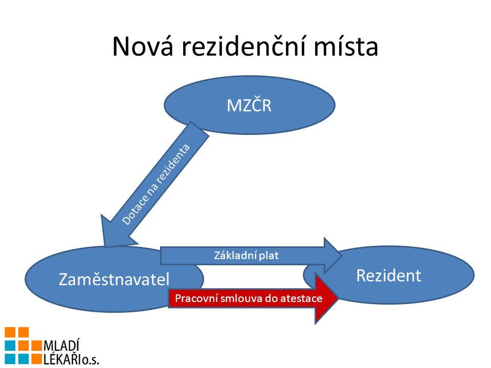 Nová rezidenční místa MZČR Rezident Zaměstnavatel Základní plat Dotace na rezidenta Pracovní smlouva do atestace