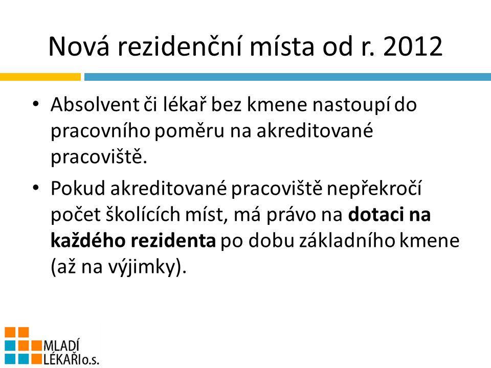 Nová rezidenční místa od r.