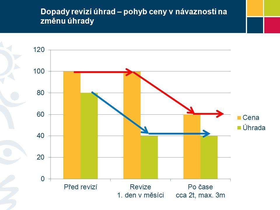 Dopady revizí úhrad – pohyb ceny v návaznosti na změnu úhrady