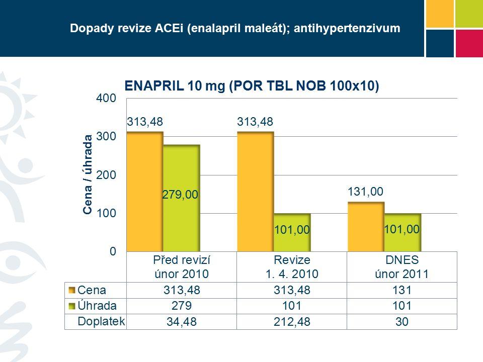 Dopady revize ACEi (enalapril maleát); antihypertenzivum