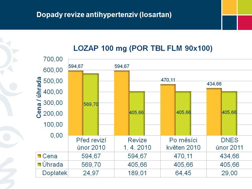 Dopady revize antihypertenziv (losartan)