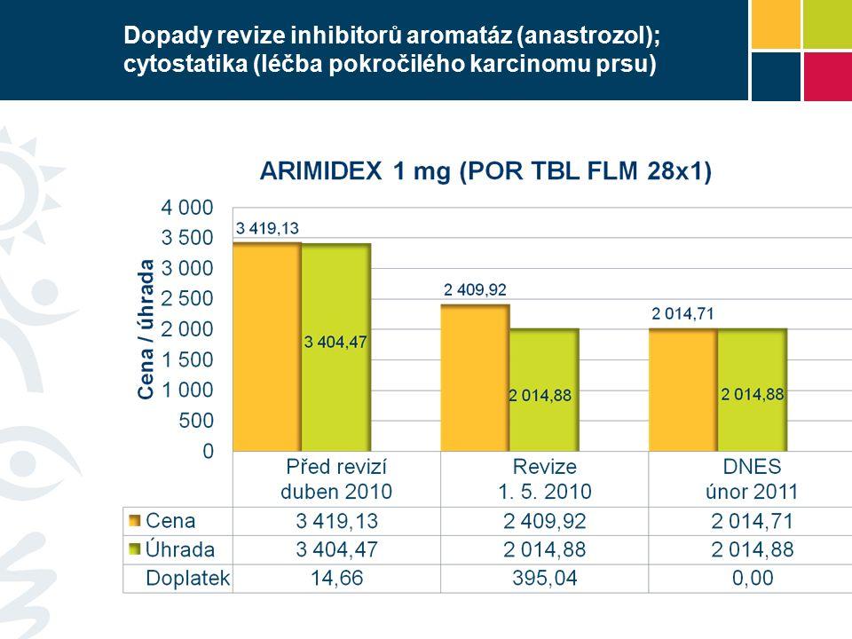 Dopady revize inhibitorů aromatáz (anastrozol); cytostatika (léčba pokročilého karcinomu prsu)
