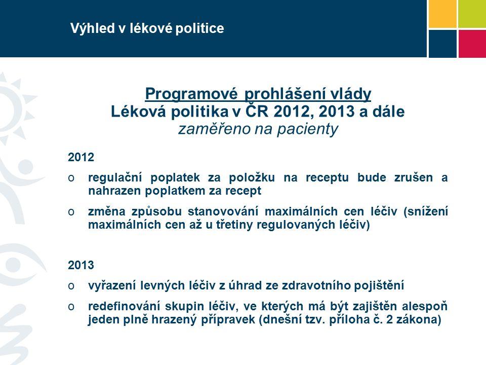 Výhled v lékové politice Programové prohlášení vlády Léková politika v ČR 2012, 2013 a dále zaměřeno na pacienty 2012 oregulační poplatek za položku na receptu bude zrušen a nahrazen poplatkem za recept ozměna způsobu stanovování maximálních cen léčiv (snížení maximálních cen až u třetiny regulovaných léčiv) 2013 ovyřazení levných léčiv z úhrad ze zdravotního pojištění oredefinování skupin léčiv, ve kterých má být zajištěn alespoň jeden plně hrazený přípravek (dnešní tzv.