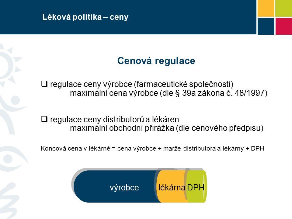 Léková politika – ceny Cenová regulace  regulace ceny výrobce (farmaceutické společnosti) maximální cena výrobce (dle § 39a zákona č. 48/1997)  regu