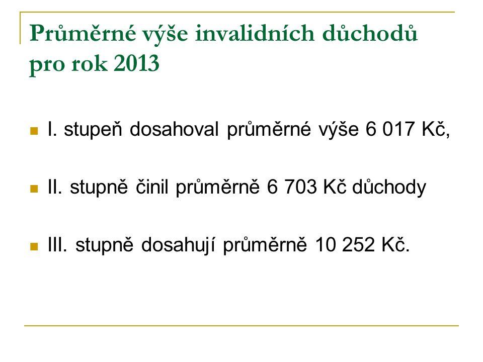 Průměrné výše invalidních důchodů pro rok 2013 I. stupeň dosahoval průměrné výše 6 017 Kč, II. stupně činil průměrně 6 703 Kč důchody III. stupně dosa