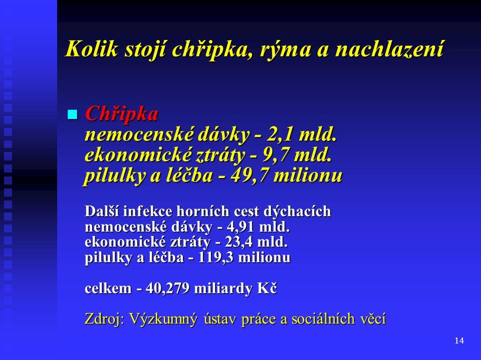 14 Kolik stojí chřipka, rýma a nachlazení Chřipka nemocenské dávky - 2,1 mld. ekonomické ztráty - 9,7 mld. pilulky a léčba - 49,7 milionu Další infekc