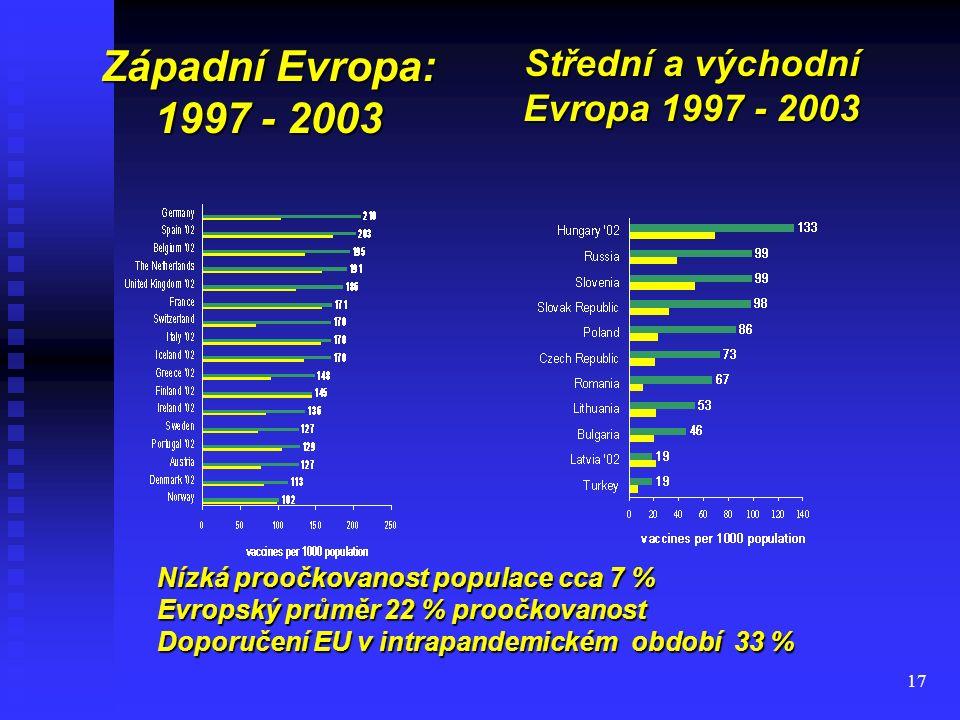 17 Západní Evropa: 1997 - 2003 Střední a východní Evropa 1997 - 2003 Nízká proočkovanost populace cca 7 % Evropský průměr 22 % proočkovanost Doporučen