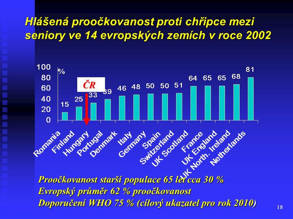 18 Hlášená proočkovanost proti chřipce mezi seniory ve 14 evropských zemích v roce 2002 ČR ČR Proočkovanost starší populace 65 let cca 30 % Evropský p