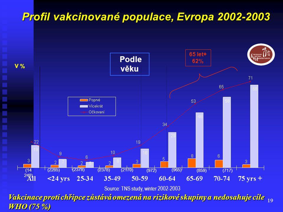 19 Profil vakcinované populace, Evropa 2002-2003 Podle věku V % (14 248) (2285) (2378) (2170) (972) (965) (859)(717) 65 let+ 62% Source: TNS study, wi