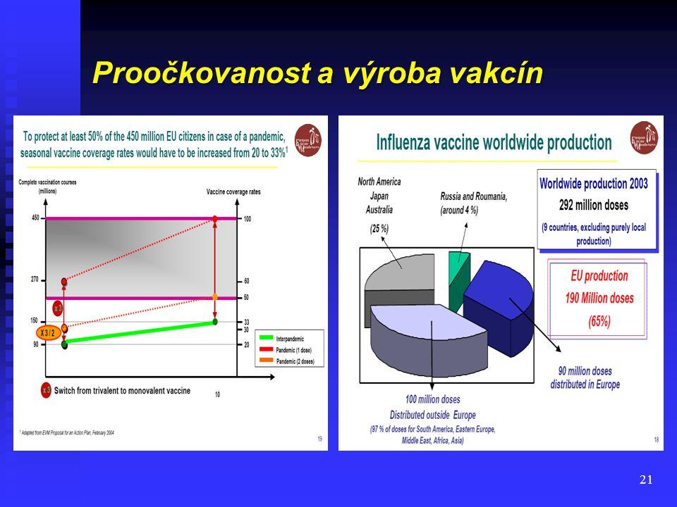 21 Proočkovanost a výroba vakcín