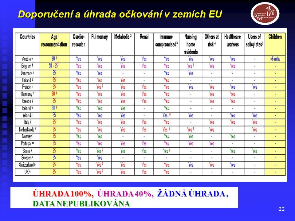 22 Doporučení a úhrada očkování v zemích EU ÚHRADA 100%, ÚHRADA 40%, ŽÁDNÁ ÚHRADA, DATA NEPUBLIKOVÁNA