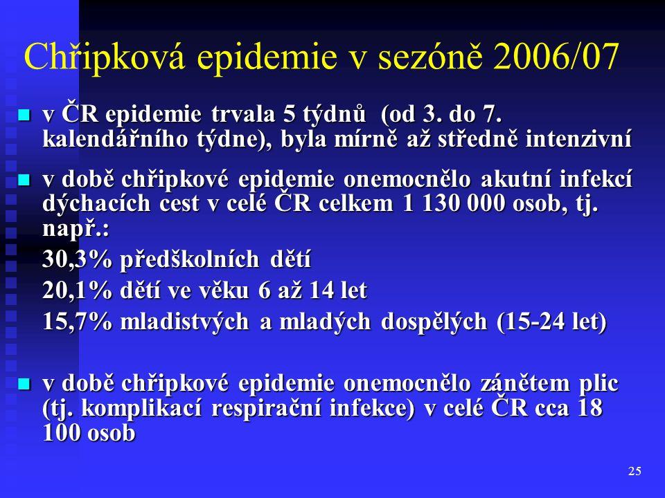 25 Chřipková epidemie v sezóně 2006/07 v ČR epidemie trvala 5 týdnů (od 3. do 7. kalendářního týdne), byla mírně až středně intenzivní v ČR epidemie t