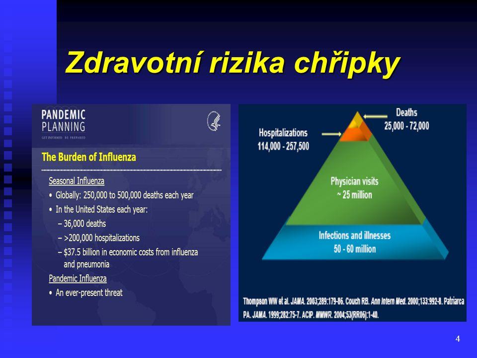 25 Chřipková epidemie v sezóně 2006/07 v ČR epidemie trvala 5 týdnů (od 3.