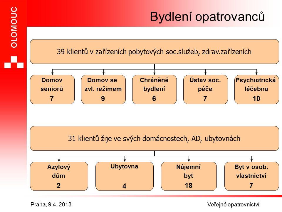 Praha, 9.4.2013 Veřejné opatrovnictví Co by bylo, nebýt VO.