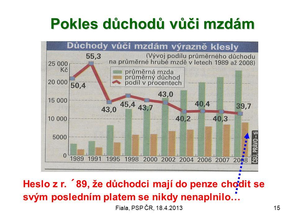 Fiala, PSP ČR, 18.4.201315 Pokles důchodů vůči mzdám Pokles důchodů vůči mzdám Heslo z r.