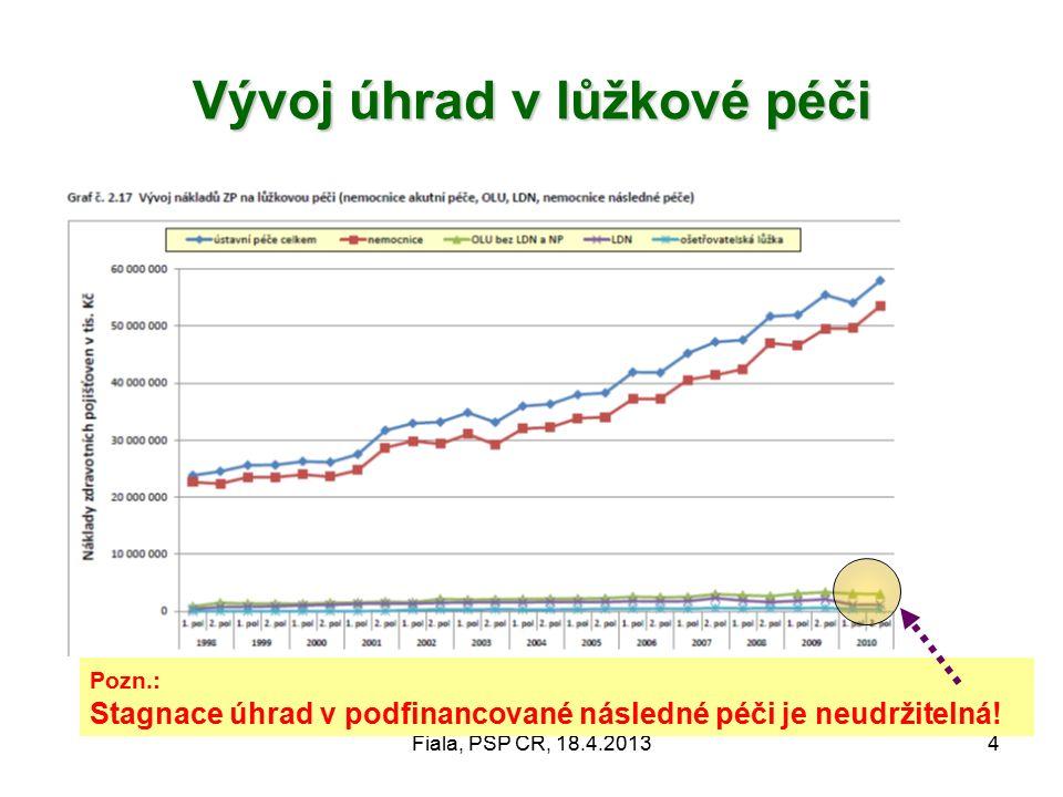 Fiala, PSP ČR, 18.4.20134 Vývoj úhrad v lůžkové péči Pozn.: Stagnace úhrad v podfinancované následné péči je neudržitelná!