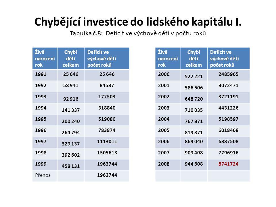 Chybějící investice do lidského kapitálu I. Tabulka č.8: Deficit ve výchově dětí v počtu roků Živě narození rok Chybí dětí celkem Deficit ve výchově d