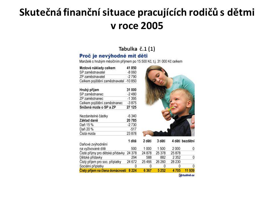 Finanční situace pracujících rodičů s dětmi po 1.1.2006 Tabulka č.2 1 dítě 2 děti 3 děti 4 děti bezdětní Čistý příjem na člena domácnosti 8 468 Kč 6 549 Kč 5 398 Kč 4 827 Kč 12 305 Kč Relativní příjem na člena domácnosti 68,8 % 53,2 % 43,9 % 39,2 % 100 % Odvody daní celkem 16 447 Kč 15 653 Kč 14 859 Kč 12 889 Kč 17 241 Kč V červnu 2006, před parlamentními volbami, poslanci napříč politickým spektrem odhlasovali řadu opatření v sociální oblasti.