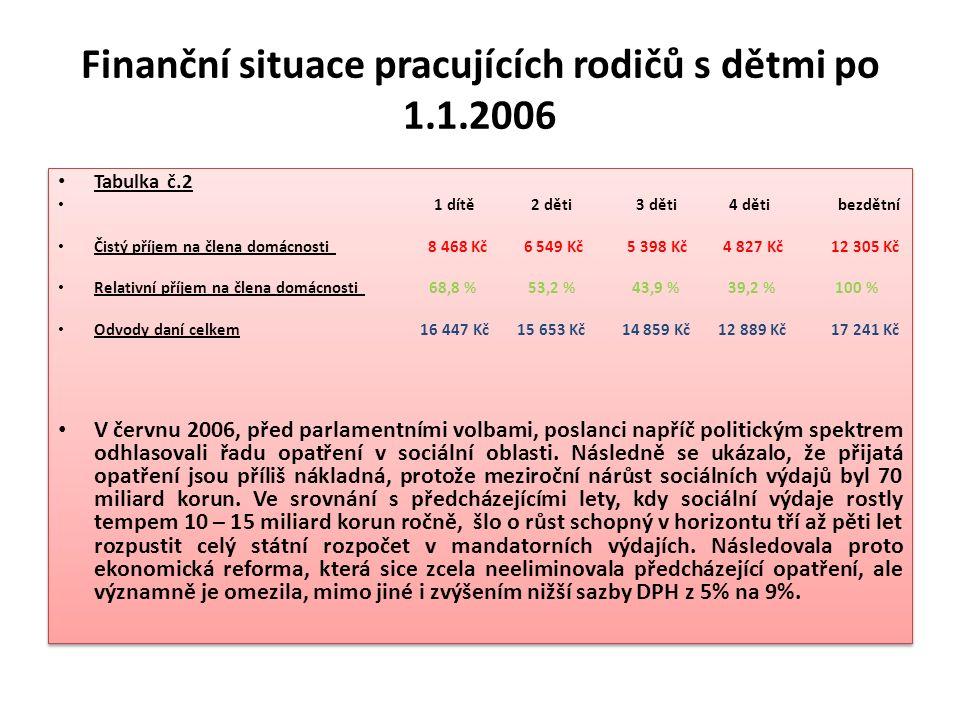 Finanční situace pracujících rodičů s dětmi po 1.1.2006 Tabulka č.2 1 dítě 2 děti 3 děti 4 děti bezdětní Čistý příjem na člena domácnosti 8 468 Kč 6 5