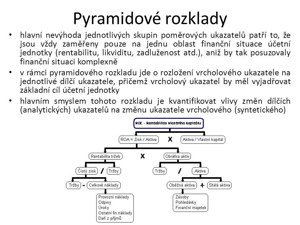 Pyramidové rozklady hlavní nevýhoda jednotlivých skupin poměrových ukazatelů patří to, že jsou vždy zaměřeny pouze na jednu oblast finanční situace úč