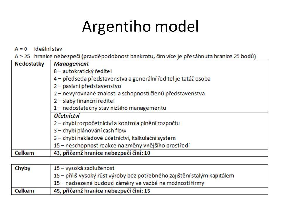 Argentiho model