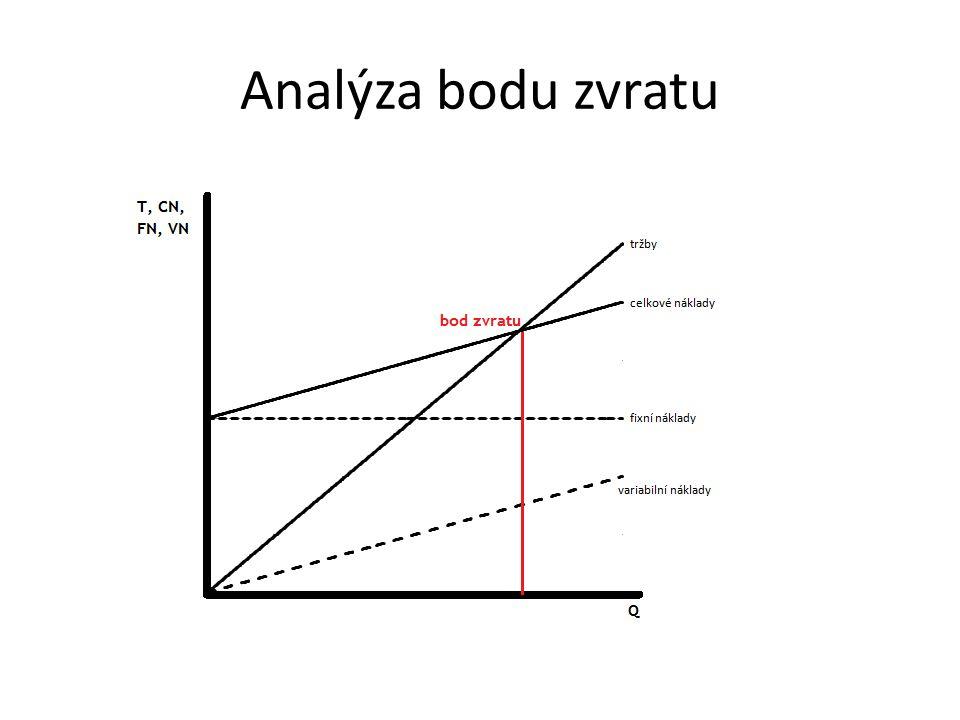 Analýza bodu zvratu