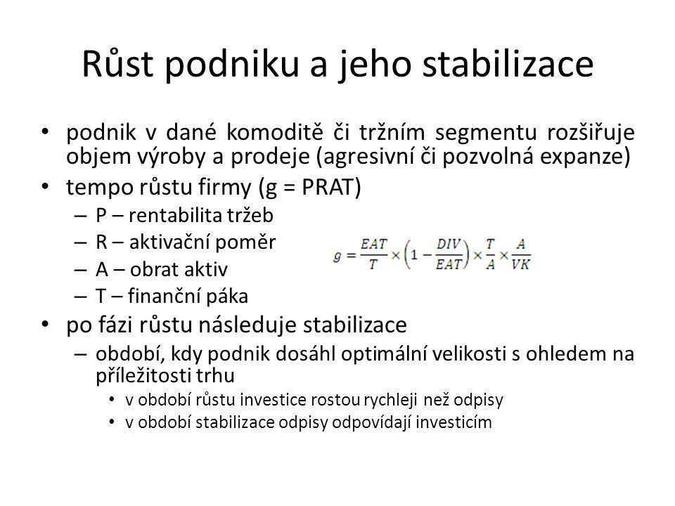 Růst podniku a jeho stabilizace podnik v dané komoditě či tržním segmentu rozšiřuje objem výroby a prodeje (agresivní či pozvolná expanze) tempo růstu firmy (g = PRAT) – P – rentabilita tržeb – R – aktivační poměr – A – obrat aktiv – T – finanční páka po fázi růstu následuje stabilizace – období, kdy podnik dosáhl optimální velikosti s ohledem na příležitosti trhu v období růstu investice rostou rychleji než odpisy v období stabilizace odpisy odpovídají investicím