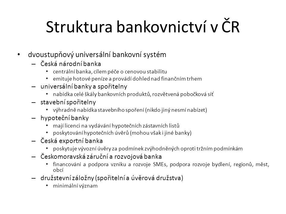 Struktura bankovnictví v ČR dvoustupňový universální bankovní systém – Česká národní banka centrální banka, cílem péče o cenovou stabilitu emituje hotové peníze a provádí dohled nad finančním trhem – universální banky a spořitelny nabídka celé škály bankovních produktů, rozvětvená pobočková síť – stavební spořitelny výhradně nabídka stavebního spoření (nikdo jiný nesmí nabízet) – hypoteční banky mají licenci na vydávání hypotečních zástavních listů poskytování hypotečních úvěrů (mohou však i jiné banky) – Česká exportní banka poskytuje vývozní úvěry za podmínek zvýhodněných oproti tržním podmínkám – Českomoravská záruční a rozvojová banka financování a podpora vzniku a rozvoje SMEs, podpora rozvoje bydlení, regionů, měst, obcí – družstevní záložny (spořitelní a úvěrová družstva) minimální význam