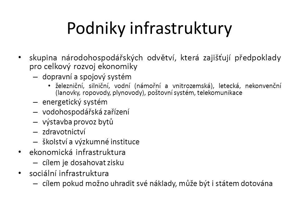 Podniky infrastruktury skupina národohospodářských odvětví, která zajišťují předpoklady pro celkový rozvoj ekonomiky – dopravní a spojový systém železniční, silniční, vodní (námořní a vnitrozemská), letecká, nekonvenční (lanovky, ropovody, plynovody), poštovní systém, telekomunikace – energetický systém – vodohospodářská zařízení – výstavba provoz bytů – zdravotnictví – školství a výzkumné instituce ekonomická infrastruktura – cílem je dosahovat zisku sociální infrastruktura – cílem pokud možno uhradit své náklady, může být i státem dotována