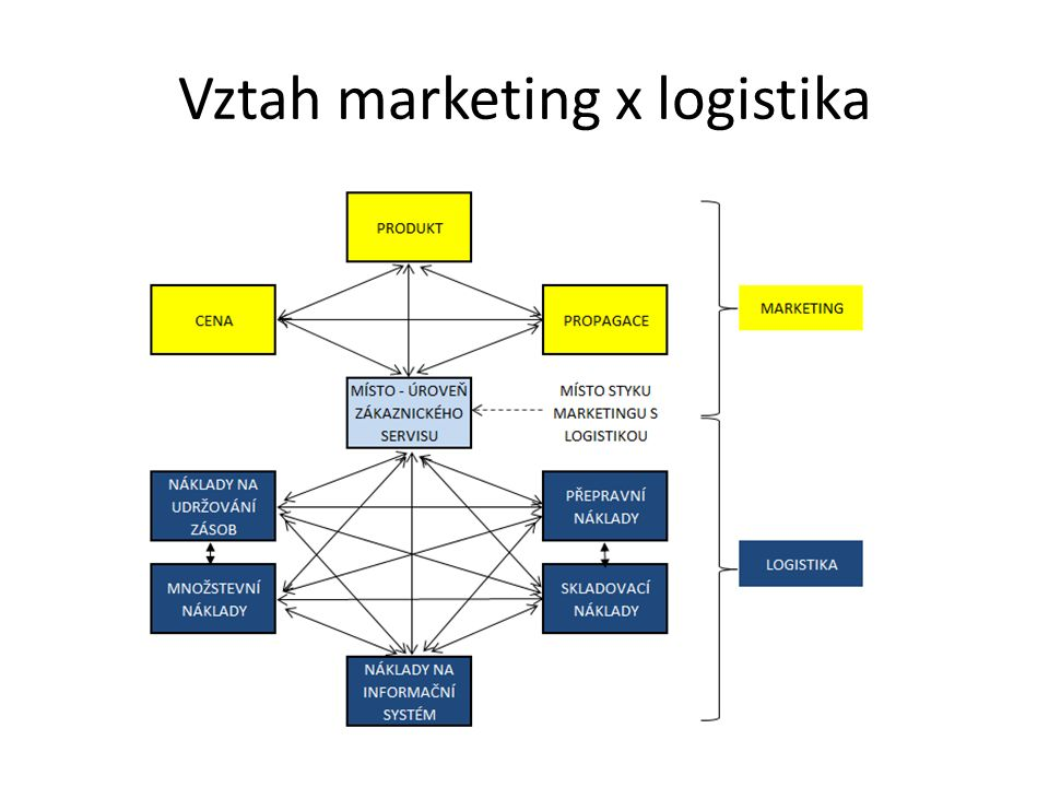 Vztah marketing x logistika
