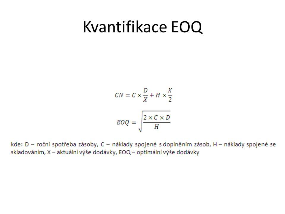 Kvantifikace EOQ
