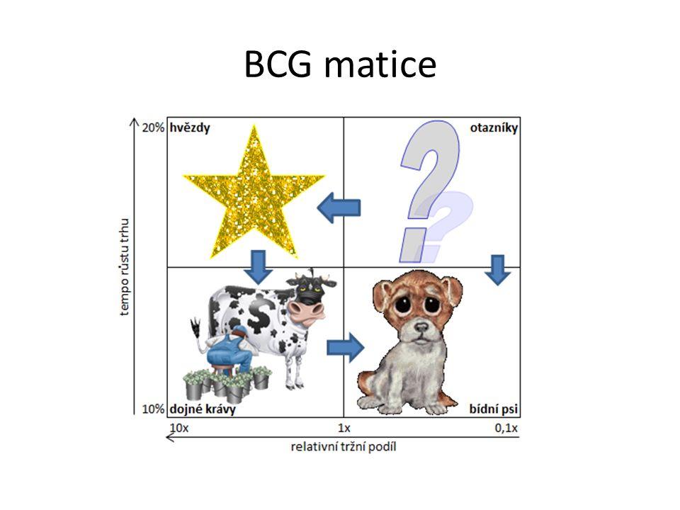 BCG matice