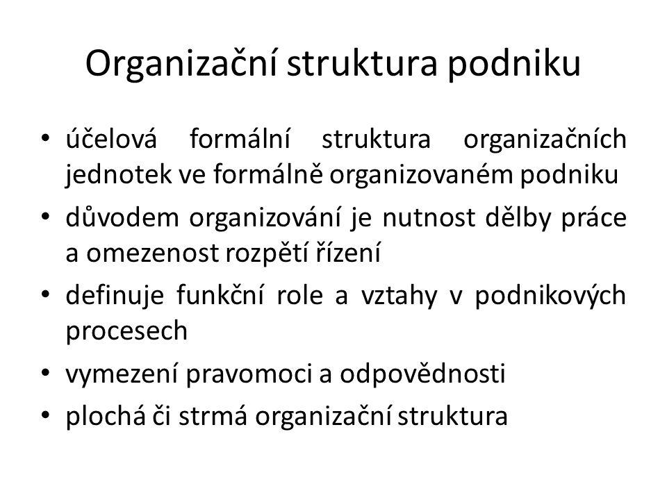 Organizační struktura podniku účelová formální struktura organizačních jednotek ve formálně organizovaném podniku důvodem organizování je nutnost dělby práce a omezenost rozpětí řízení definuje funkční role a vztahy v podnikových procesech vymezení pravomoci a odpovědnosti plochá či strmá organizační struktura
