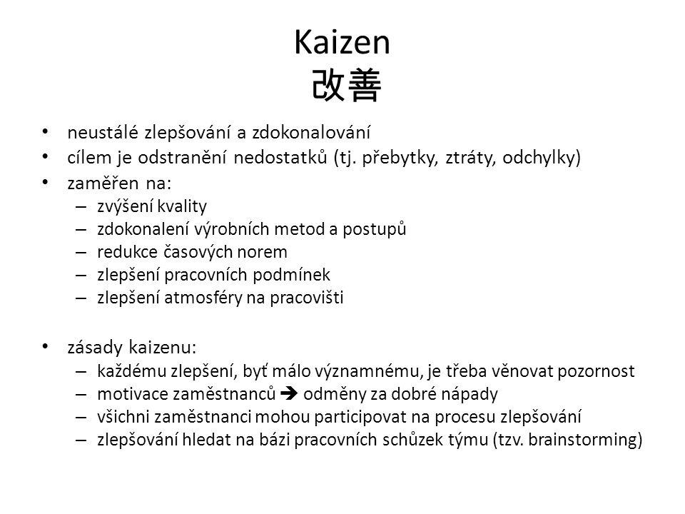 Kaizen 改善 neustálé zlepšování a zdokonalování cílem je odstranění nedostatků (tj. přebytky, ztráty, odchylky) zaměřen na: – zvýšení kvality – zdokonal