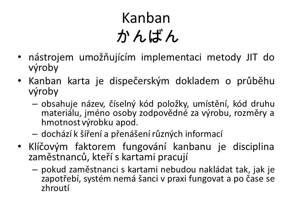 Kanban かんばん nástrojem umožňujícím implementaci metody JIT do výroby Kanban karta je dispečerským dokladem o průběhu výroby – obsahuje název, číselný kód položky, umístění, kód druhu materiálu, jméno osoby zodpovědné za výrobu, rozměry a hmotnost výrobku apod.