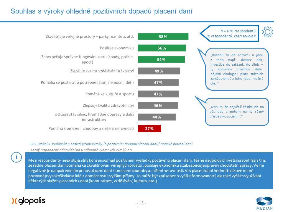 - 13 - Souhlas s výroky ohledně pozitivních dopadů placení daní B02.