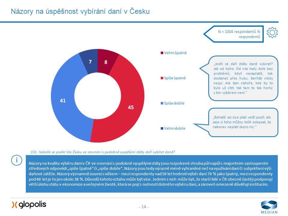 - 14 - Názory na úspěšnost vybírání daní v Česku C01.