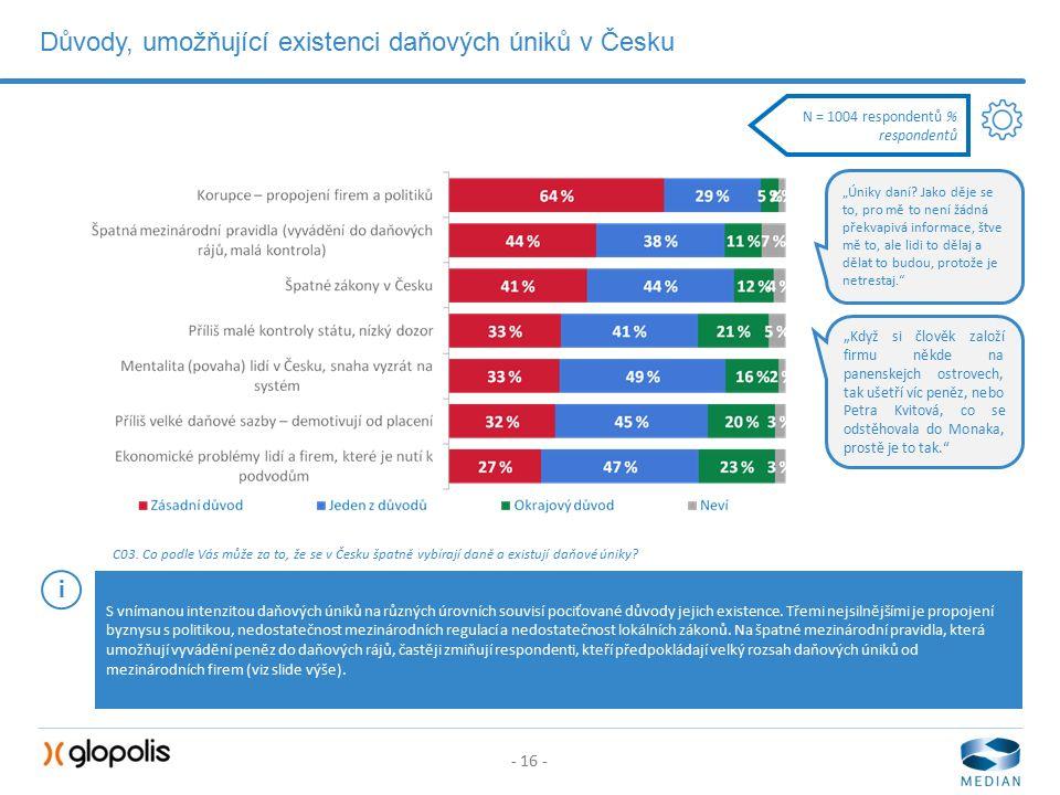 - 16 - Důvody, umožňující existenci daňových úniků v Česku C03.