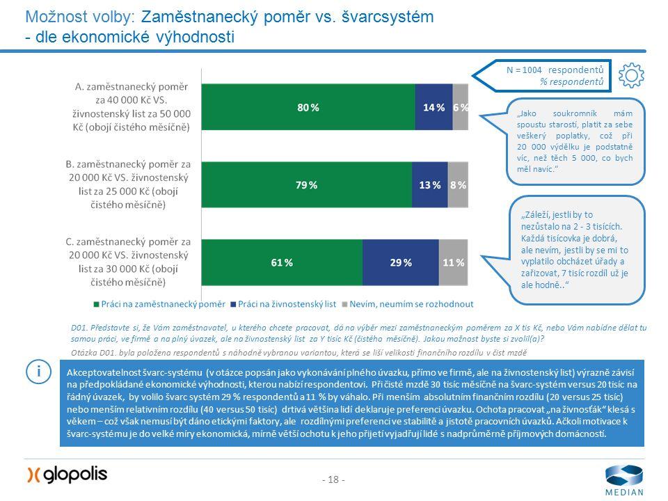 - 18 - Možnost volby: Zaměstnanecký poměr vs. švarcsystém - dle ekonomické výhodnosti D01.