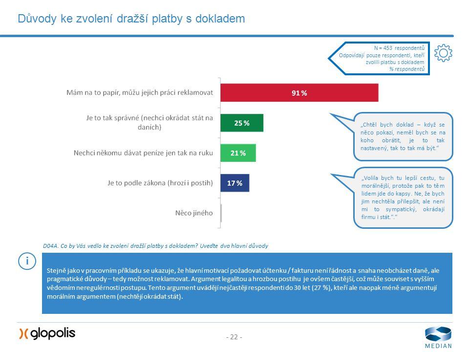 - 22 - Důvody ke zvolení dražší platby s dokladem D04A.