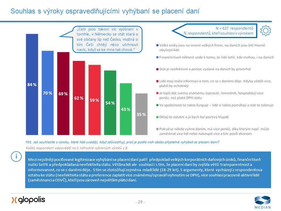 - 29 - Souhlas s výroky ospravedlňujícími vyhýbaní se placení daní F01.