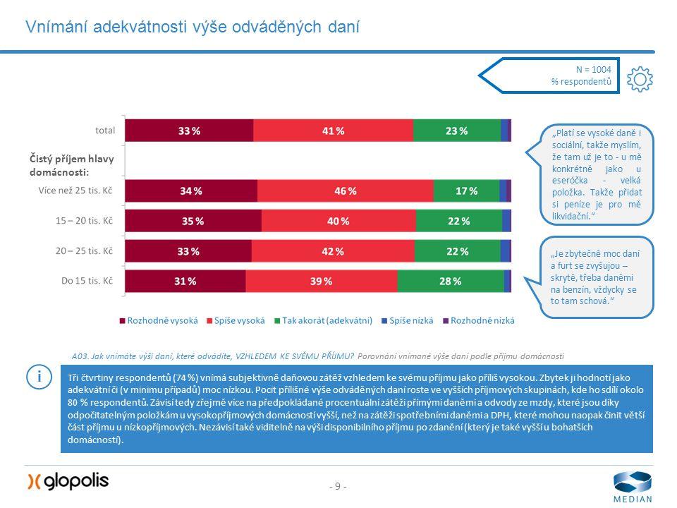- 9 - Vnímání adekvátnosti výše odváděných daní A03.