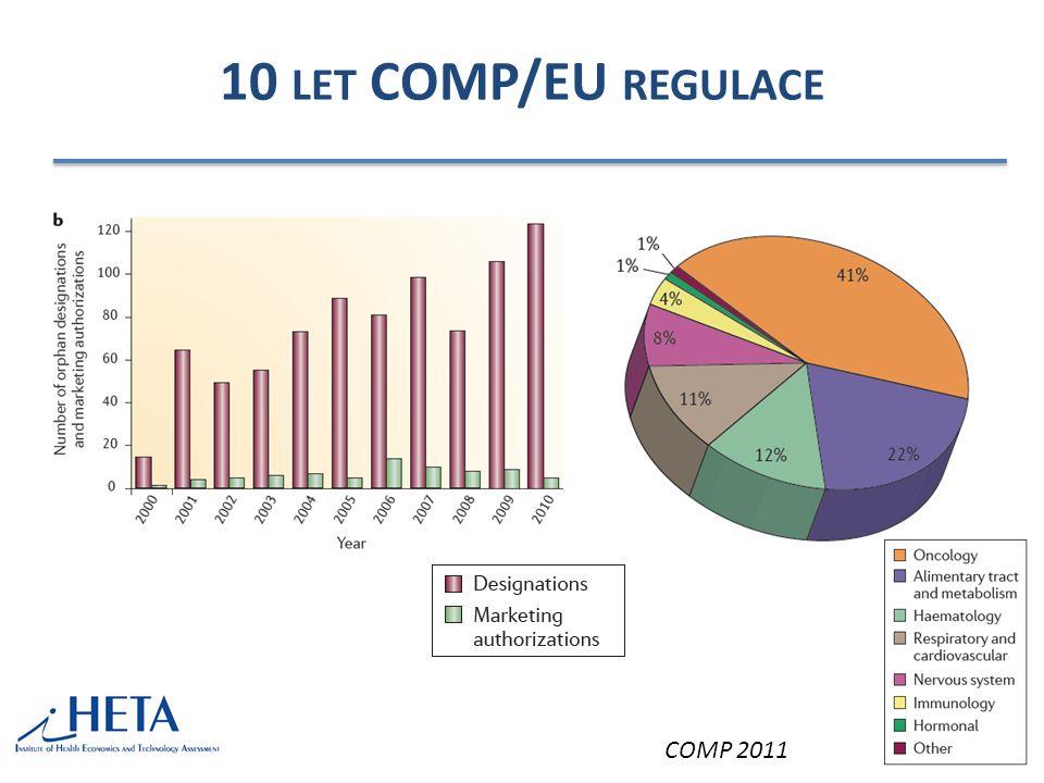 L ÉKY NA VZÁCNÁ ONEMOCNĚNÍ ( ORPHAN DRUGS ) 2000 – EC Regulation Number 847/2000 – Onemocnění ≤ 5/10 000; diagnóza/prevence/léčba život ohrožujících nebo chronických invalidizujících onemocnění Pobídky pro výrobce – Asistence při přípravě protokolu, centralizovaná procedura, snížené poplatky, 10-letá exkluzivita na trhu, podpora výzkumu COMP (Comittee for Orphan Medicinal Products) při EMA – 1 235 žádostí/850 pozitivních doporučení/60 registrací
