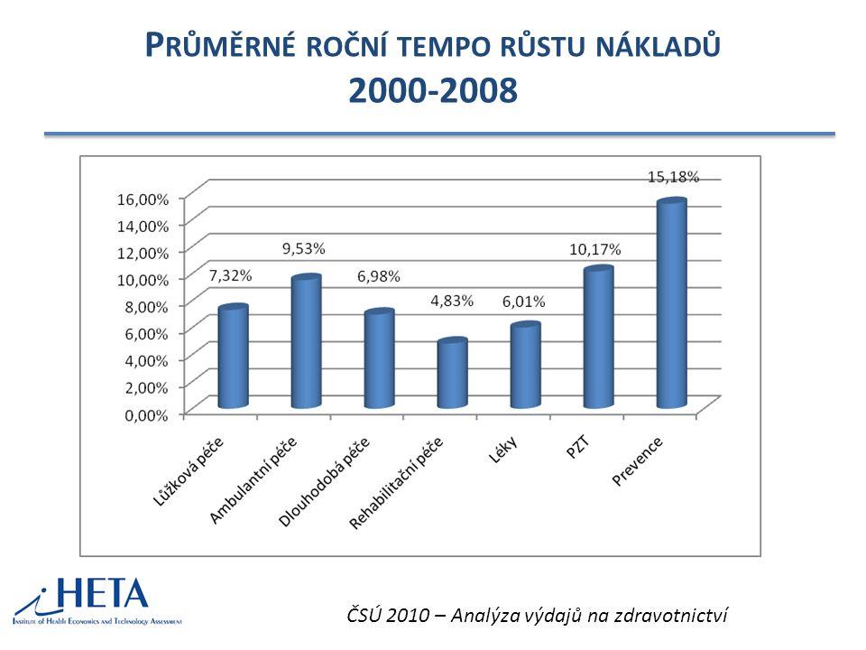 """""""ŠVÉDSKÝ STŮL ČESKÉHO ZDRAVOTNICTVÍ Počet kontaktů s lékařem/rok Podíl nemocničních výdajů na celkových"""