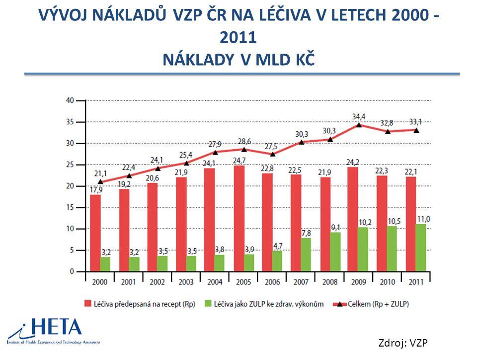 P RŮMĚRNÉ ROČNÍ TEMPO RŮSTU NÁKLADŮ 2000-2008 ČSÚ 2010 – Analýza výdajů na zdravotnictví