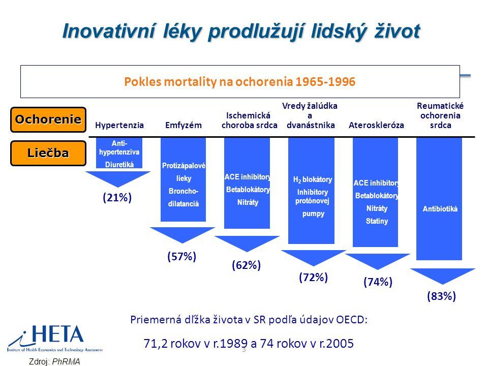 3 Pokles mortality na ochorenia 1965-1996 Inovativní léky prodlužují lidský život Hypertenzia (21%) Emfyzém Ischemická choroba srdca Vredy žalúdka a dvanástnika Ateroskleróza Reumatické ochorenia srdca (57%) (62%) (72%) (74%) (83%) Anti- hypertenzíva Diuretiká Protizápalové lieky Broncho- dilatanciá ACE inhibítory Betablokátory Nitráty H 2 blokátory Inhibítory protónovej pumpy Antibiotiká ACE inhibítory Betablokátory Nitráty Statíny Zdroj: PhRMA Ochorenie Liečba Priemerná dľžka života v SR podľa údajov OECD: 71,2 rokov v r.1989 a 74 rokov v r.2005