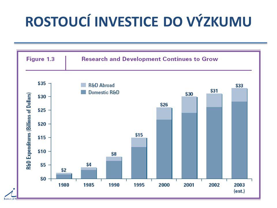 VÝVOJ NOVÉHO LÉKU velká investice / velké riziko – nový lék = 850 mil USD, 7-10 let, 1:10.000 v roce 2002 investováno do výzkumu nových léků…….32 mld USD mnoho léků staženo z trhu – mibefradil, tolcapon, cerivastatin